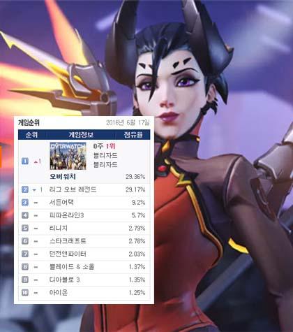 守望先锋韩国网吧占有率超LOL
